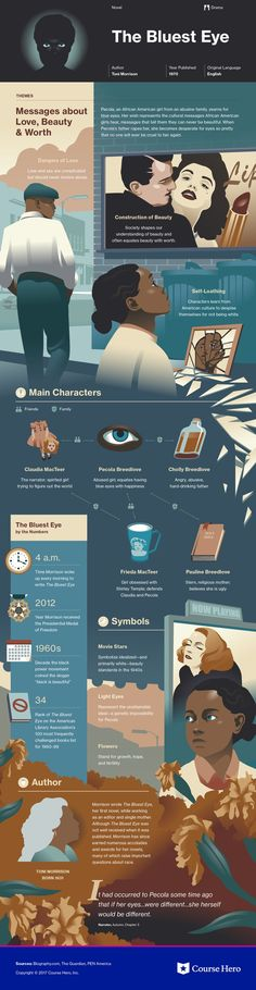 This @CourseHero infographic on The Bluest Eye is both visually stunning and informative!
