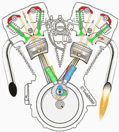 histoire du V-Twin Pan-Shovel Harley
