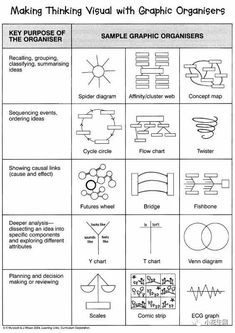 Making with graphic organizer - A range of tools to help with problem solving thinking differently checking your assumptions and putting plans into action Visible Thinking, Thinking Maps, Thinking Skills, Design Thinking, Critical Thinking, Teaching Strategies, Teaching Tools, Teaching Resources, Formation Management