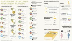Colombia debe mejorar en temas de justicia y paz para poder entrar a la Ocde