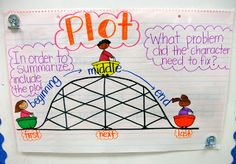 Plot Anchor Chart and Graphic Organizer. I'll probably change it a little and add rising action, climax, falling action and solution.