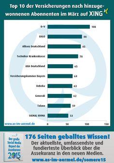 #Versicherungen auf #Xing - die aktuellen Zahlen vom 1. April 2016 (Top 20 im Blog) #Assekuranz #Infografik #SocialMedia