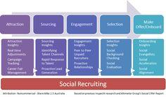 social recruiting process