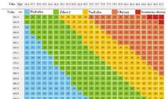 Height Chart In Inches Luxury Bmi Chart Height Weight Chart Arshvir Singh Gill Ideal Weight Chart, Healthy Weight Charts, Weight Charts For Women, Height To Weight Chart, Height Chart, Healthy Weight Loss, Meal Replacement Diets, Weight Watchers Casserole, Natural Home Remedies