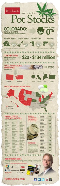 Cannabis is the fastest growing (popularity-wise)  recreational drug in the United States today.