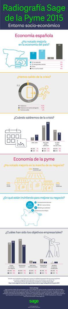 Radiografía de la pyme española 2015 (por Sage) #infografia #infographic