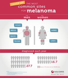 What are the most common sites for #melanoma?
