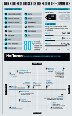 Por que o Pinterest parece ser o futuro do E-commerce [Infográfico] » Brainstorm9