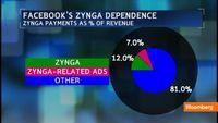 Zynga Misses Estimates As Users Flee Social Games For Mobile