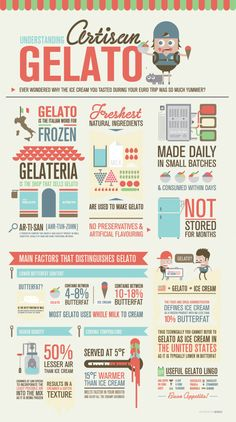 Differences between Italian Gelatto and Ice Cream