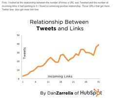 Best WordPress To Twitter Plugin for Marketing