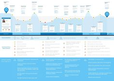Why Make a Customer Journey Map? — Prototyping: From UX to Front End Experience Map, User Experience Design, Customer Experience, Design Thinking, Service Design, Service Blueprint, Design Innovation, Customer Journey Mapping, Tool Design