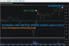 ICICIBANK 1200 FEB PUT OPTION BOUGHT @ 33.95 CLOSED @ 35 PROFIT RS.525/-Visit @ All Our Performance http://www.intradaystockfutures.com/  Further  Details  Call @ 9941726770