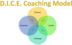 Coaching Model: D.I.C.E.  A Coaching Model Created by Jahnavi Gurjer (Executive Coach, INDIA)