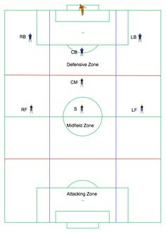 8V8 Soccer Formations | 8v8 Formation