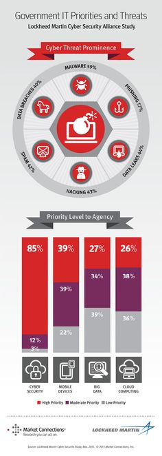 Cyber Security Continues as a Major Government Priority | Infographics