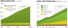 Green Economy | Farming First