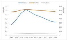 Evolución del nº de empresas. Periodo 2005-2014.