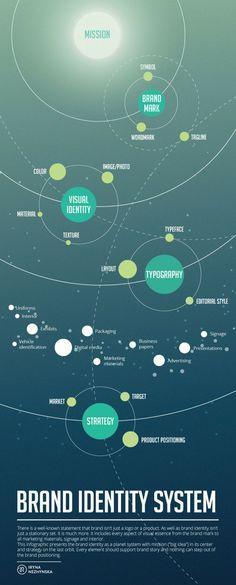 Tutti gli elementi che contribuiscono a definire la Brand Identity