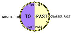 telling time in english Telling Time In English, English Exercises, Past Tens, Multiple Choice, School Projects, Ale, Writing, Homework, Homeschooling