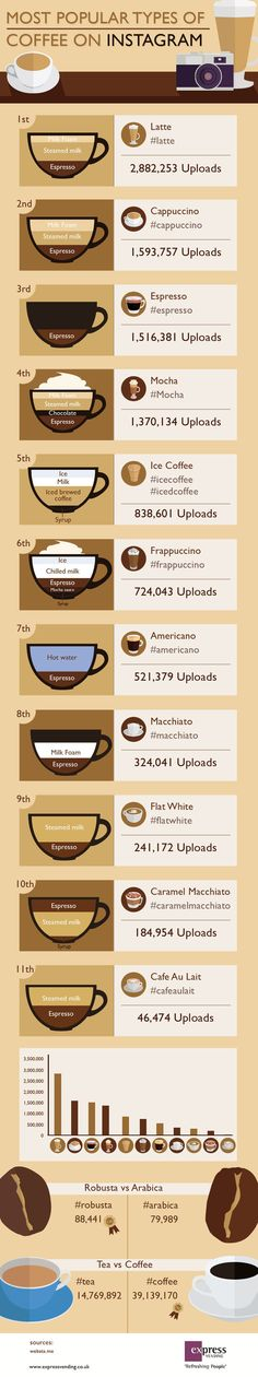 The most popular types of coffee on Instagram
