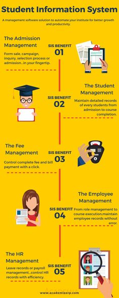 It is a infographic to show you how a Student Information System such as Academia by Serosoft helps your institute to manage day to day academic processes. Management Information Systems, Student Information, Computer Programming, We Need, Infographic, University, College, School, Manual