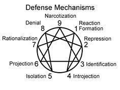 (Enneagram defense mechanisms we may use in everyday life to protect our ego. We use them to cope with unpleasant emotions. Enneagram Personality Test, Enneagram Test, Personality Psychology, Personality Disorder, Personality Types, Personality Descriptions, Personality Profile, Psychology Today, Psychology Facts