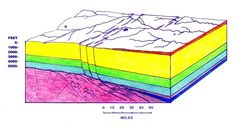 the dating of shallow faults in the earth crust Structure once formed reverse and thrust faults occur when the earth's crust is recent research on porosity and permeability development in shallow.
