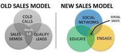 Adgangen til kunder er ændret for altid. De virksomheder vinder, som kan gøre sig attraktive på de sociale medier!