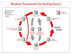 Scrum Inc. is the premier provider of Scrum training and consulting. Event Registration, Teamwork, Scale, How To Remove, Management, The Unit, Organization, How To Plan, Reading