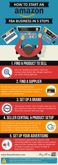 Amazon  FBA  Infographic  How to Start an Amazon FBA Business in 5 113c76b13d