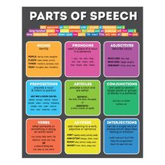Parts of Speech Chart | Nursery Wall Decals | WallsNeedLove