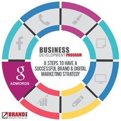 Google ad words = be number 1 people search for!    Business Development Program Plan and Development  Stage 1  Step 6: Ad words    https://brandyou.ie/business-dev-program/