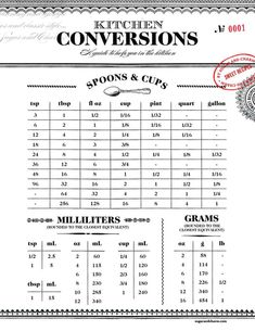 Charming Printable Kitchen Conversion Chart for quick conversions while you're baking! Charming Printable Kitchen Conversion Chart for quick conversions while you're baking! Kitchen Measurement Conversions, Measurement Conversion Chart, Measurement Chart Cooking, Measurement Converter, Math Conversions, Metric Conversion, Recipe Conversions, Conversion Calculator, Lifehacks