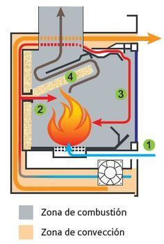 Resultado de imagen para doble combustion planos