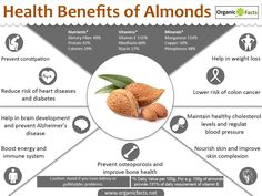 The health benefits of almonds include getting relief from constipation, respiratory disorders, cough, heart disorders, anemia, impotency,and diabetes. It also helps in hair care, skin care (psoriasis), and dental care. Found in places like Iran, Saudi Arabia, Lebanon, Turkey, Syria, Jordan and Israel, almond is a very nutritious nut. It is a rich source of vitamin E, calcium, phosphorous, iron and magnesium. It also contains zinc, selenium, copper and niacin. Almonds contain the most…