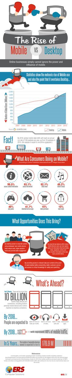 The Rise of Mobile Vs Desktop #infographic #Business #Marketing