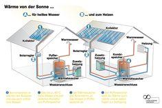 Wie funktioniert eine thermische Solaranlage? | Photovoltaik Photovoltaikanlagen Vergleich Solaranlage