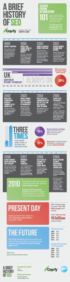 Infographie-histoire-SEO @Meridian Chiles @elinkdesign