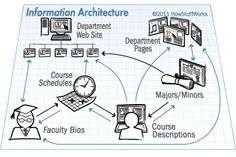 In the early brainstorming process for a new or updated design, information architects might make rough sketches of the plan that are easy to erase and rearrange.