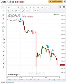 Forex rubel handeln