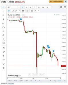 Kurssturz bei Gold als Chance bei Trading nutzen... #kurssturz #gold #trading