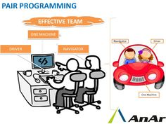 Pair programming is an agile software development technique in which two programmers work together at one workstation. The two programmers switch roles frequently. http://www.anarsolutions.com/?utm-source=Pin #Pairprogramming #agile #softwaredevelopment #technique #programmers #observer #navigator #reviews #code #AnArSolutions