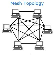 pin by nurit young on network topology