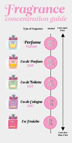This Is the Real Difference Between Perfume, Eau de Parfum, and Other Fragrances What's the difference between cologne and perfume? What about eau de toilette and eau de parfum? Find out what they're made of and how long they last. Perfume Names, Perfume Quotes, Perfume Scents, Perfume And Cologne, Best Perfume, Fragrance Parfum, Perfume Bottles, Perfume Glamour, Perfume Versace