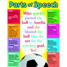 """Handy reference chart provides definitions and usage of common parts of speech. Back of chart features reproducible activities, subject information, and helpful tips. 17"""" x 22"""" classroom size."""