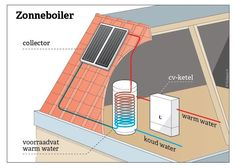Infographic zonneboiler