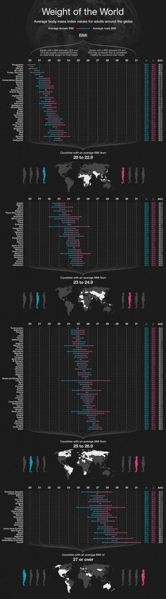The weight of the world: body mass index around the world