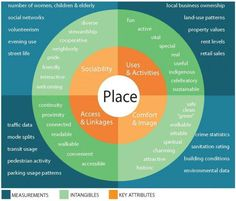 How do you evaluate a place? Diagram from Project for Public Spaces.
