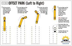CDL College Truck Driving School Infographic Off Set Parking Right Truck Driving Jobs, Driving School, Truck Drivers, Parking Plan, Parking Building, Cdl Test, Trailers, Truck Living, Driving Courses